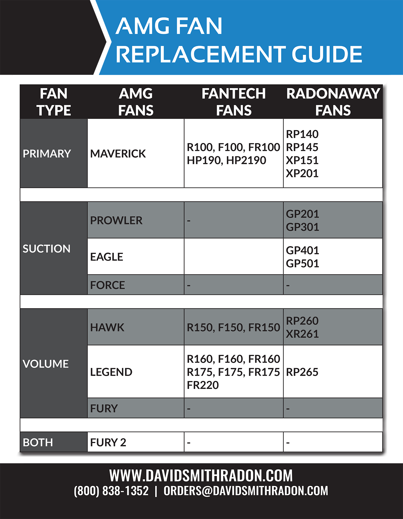 Festa Fans AMG Fan Replacement Guide